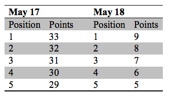 Бонусные очки в зачёте производителей по итогам квалификации к Инди 500