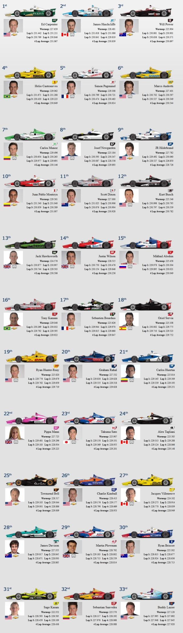 Indy 500 2014 Starting Grid